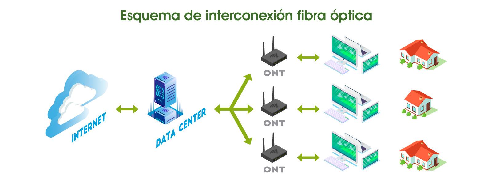 esquema-interconexion-fibra-optica-aya-comunicaciones