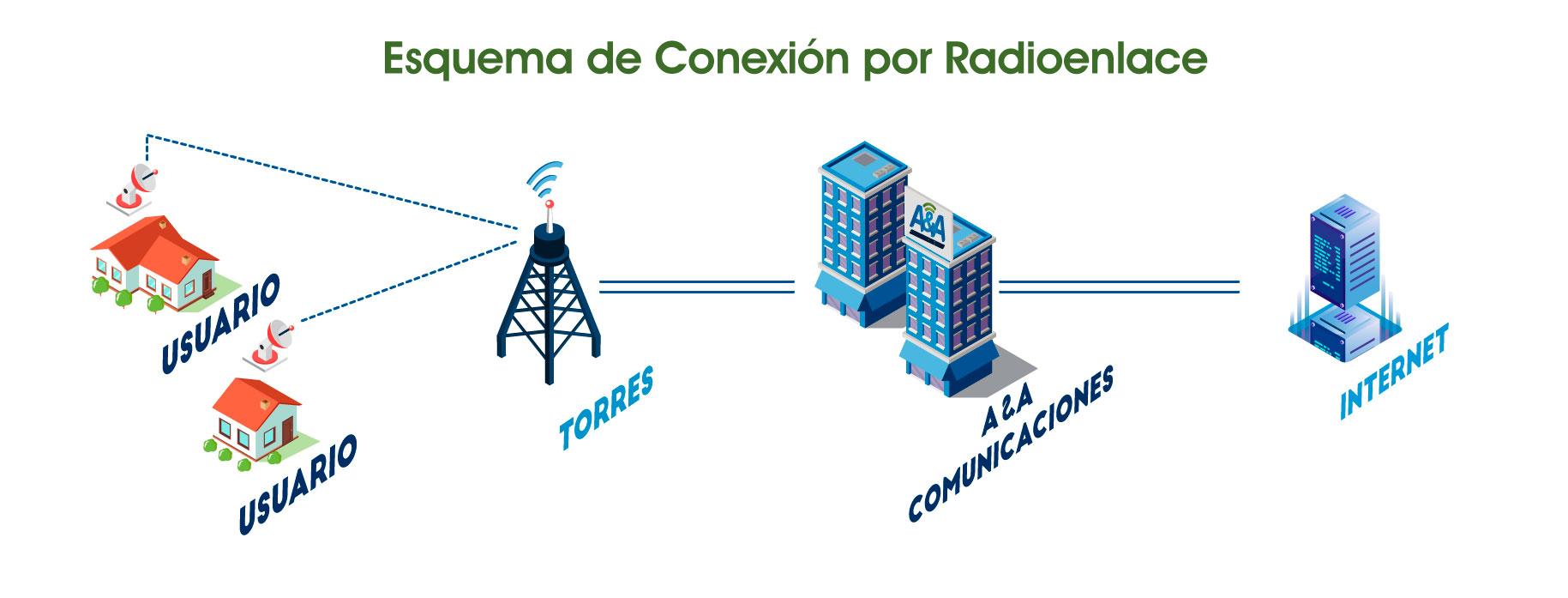 banner-esquema-conexion-radioenlace